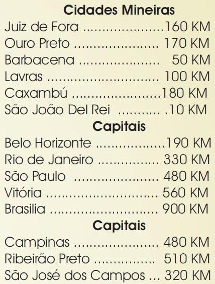 Distâncias de Tiradentes em relação a outras cidades mineiras e capitais. Fonte: http://www.tiradentesgerais.com.br/maparodoviario.pdf